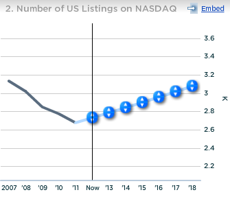 Nasdaq Number of US Listings